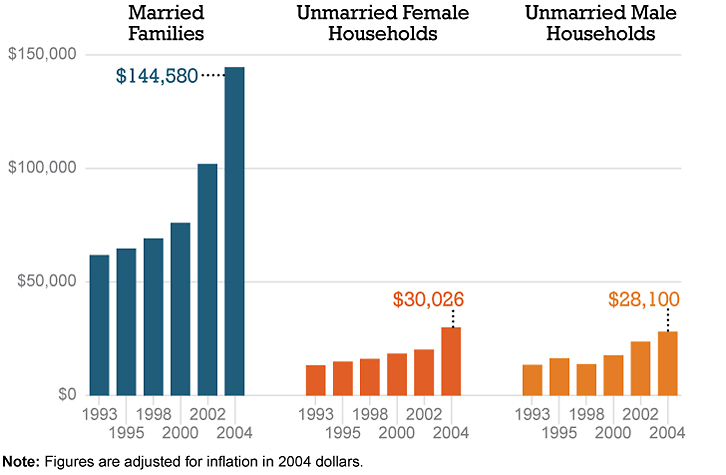 Married households have more assets